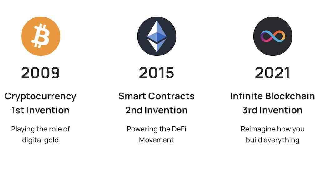 Blockchain Innovationen: Bitcoin - Ethereum - Internet Computer