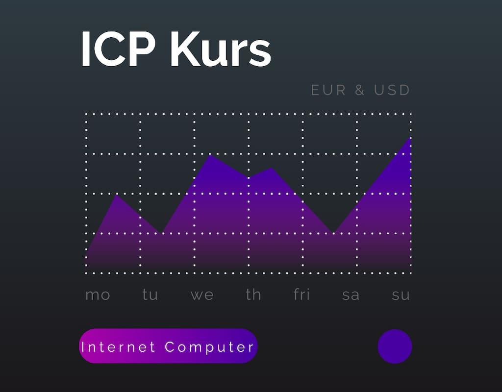 ICP Kurs vom Internet Computer