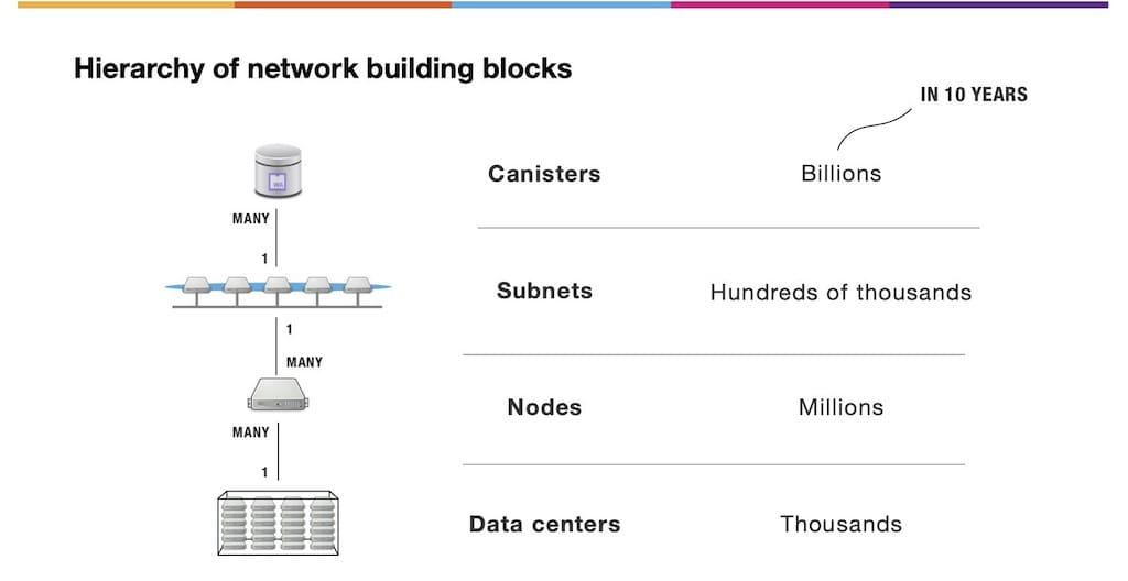 Internet Computer Hierarchie