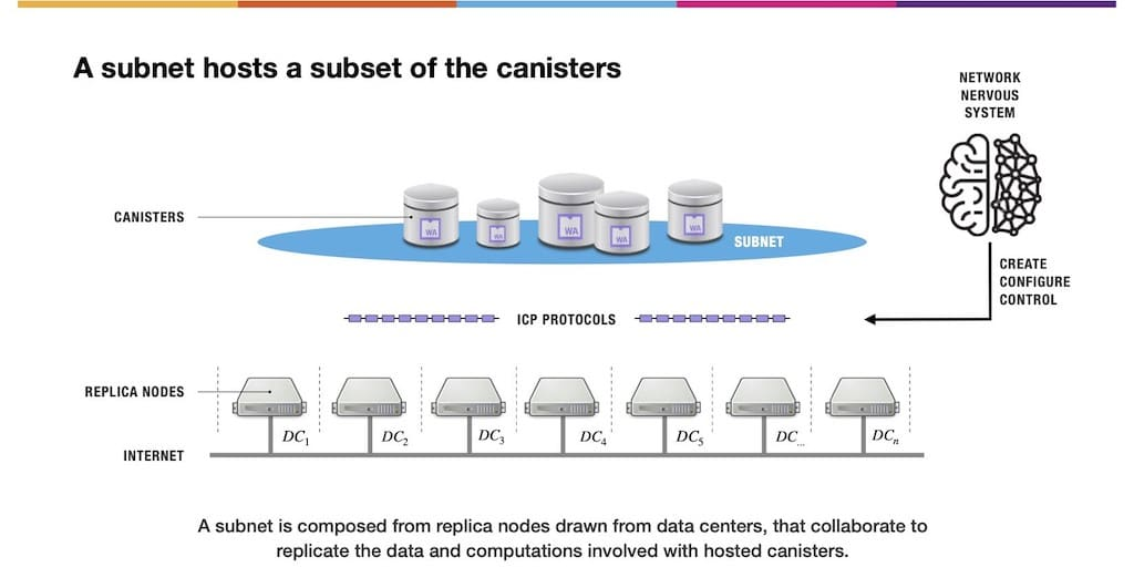 Subnet von Software Canisters