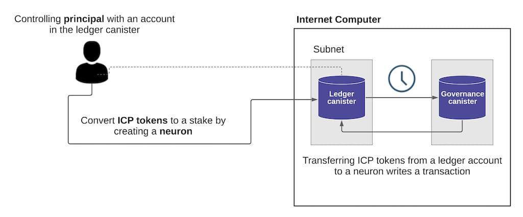 Neuron Erstellung auf dem Internet Computer