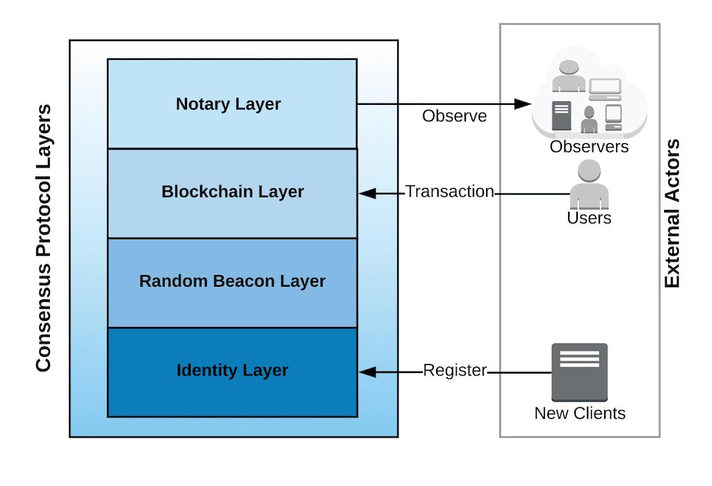 Consensus Protocol Layers - Internet Computer